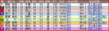 a.立川競輪10R
