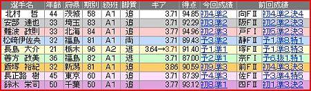 a.取手競輪11R